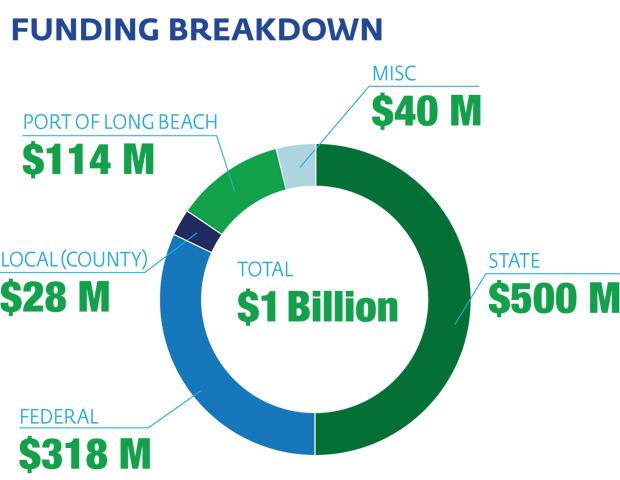 fundingbreakdown