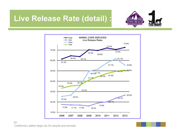 2014 Open House Live Release Rate
