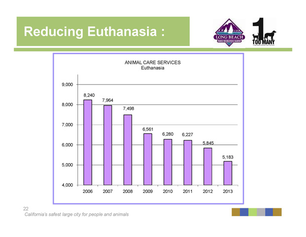 2014 Open House Reducing Euthanasia rates