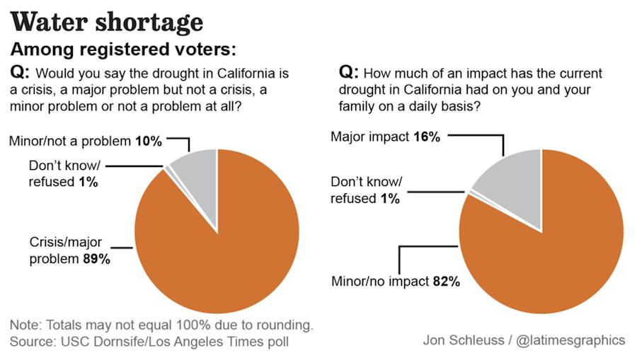 la-me-pol-poll-drought