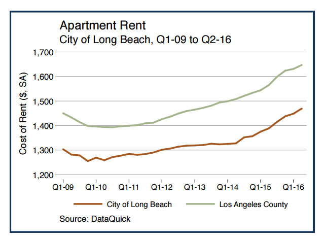 Apartment Rental Rates