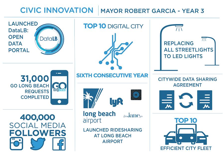 civic innovation