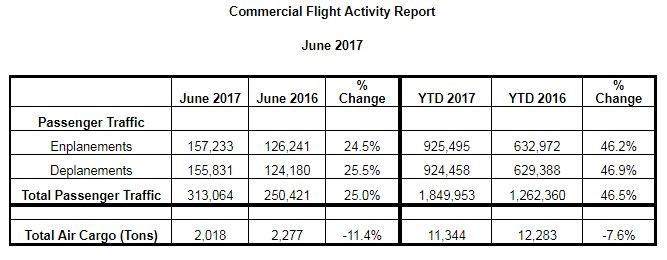 commercial flight activity report 2017